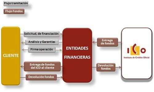Disponibles las líneas de financiación aprobadas por el Instituto de Crédito Oficial (ICO) 2013